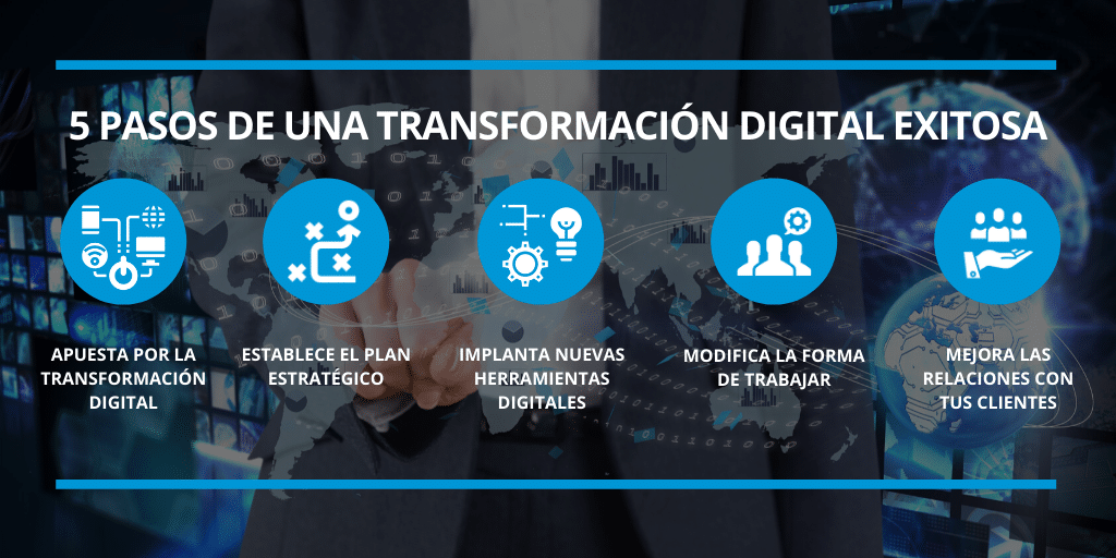 Transformación digital exitosa